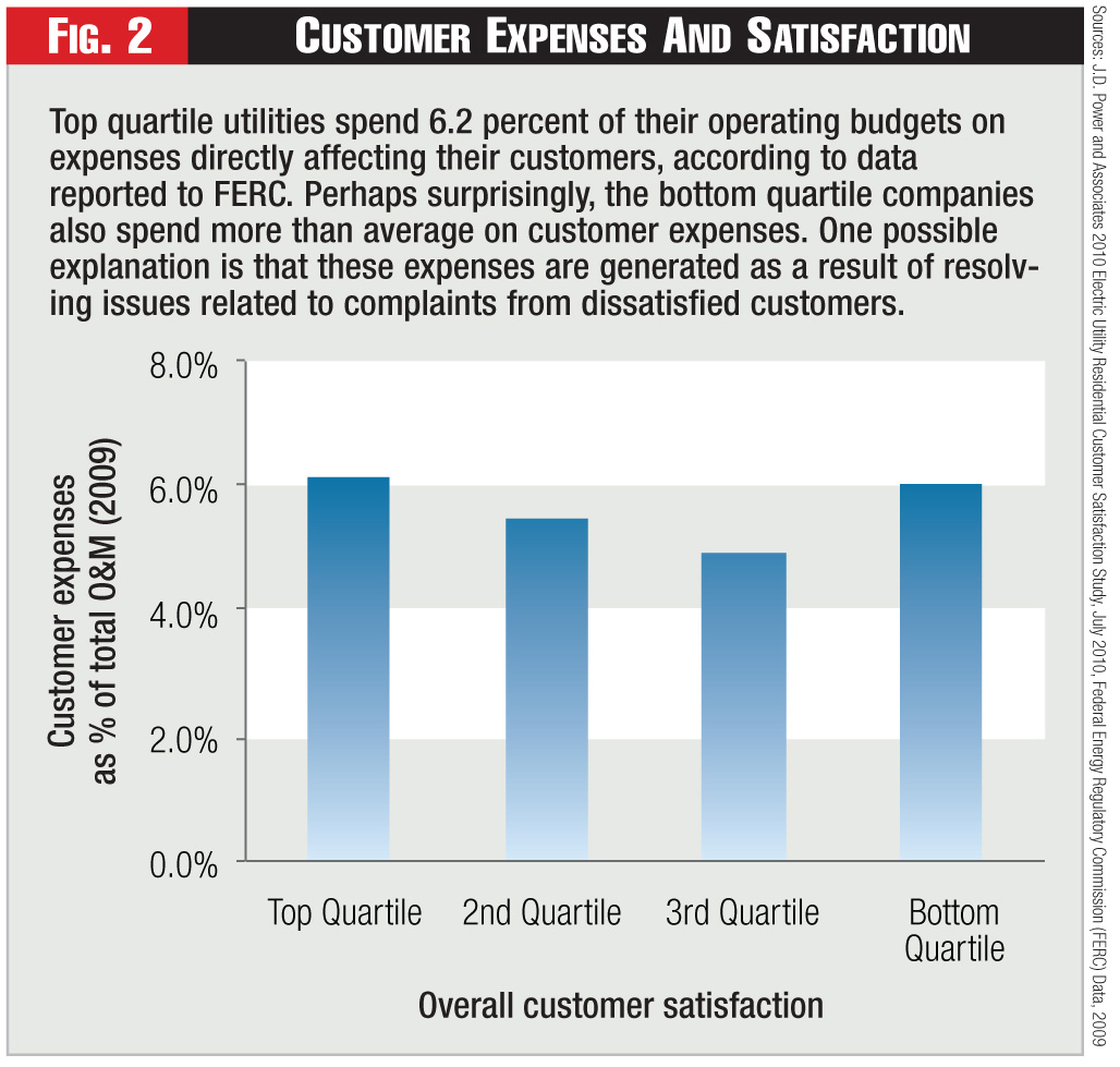 Figure 2 - Customer Expenses And Satisfaction