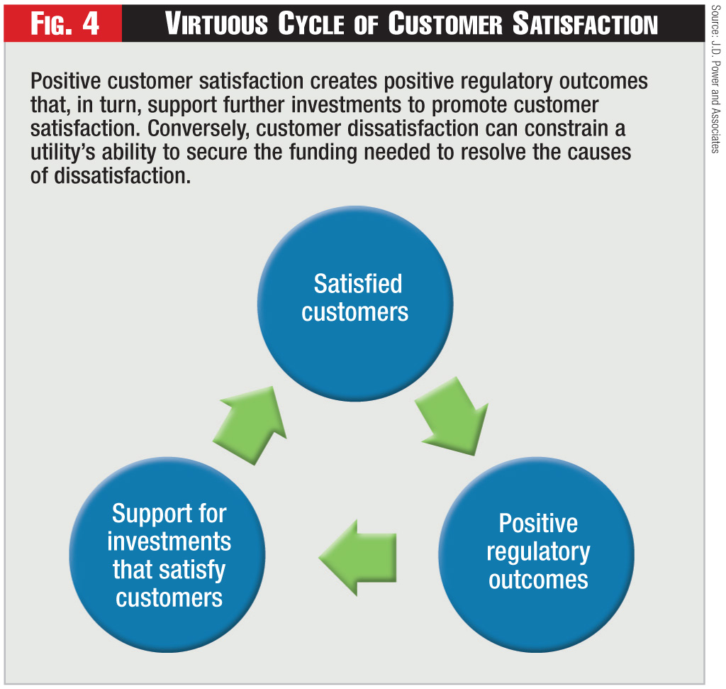 Figure 4 - Virtuous Cycle of Customer Satisfaction