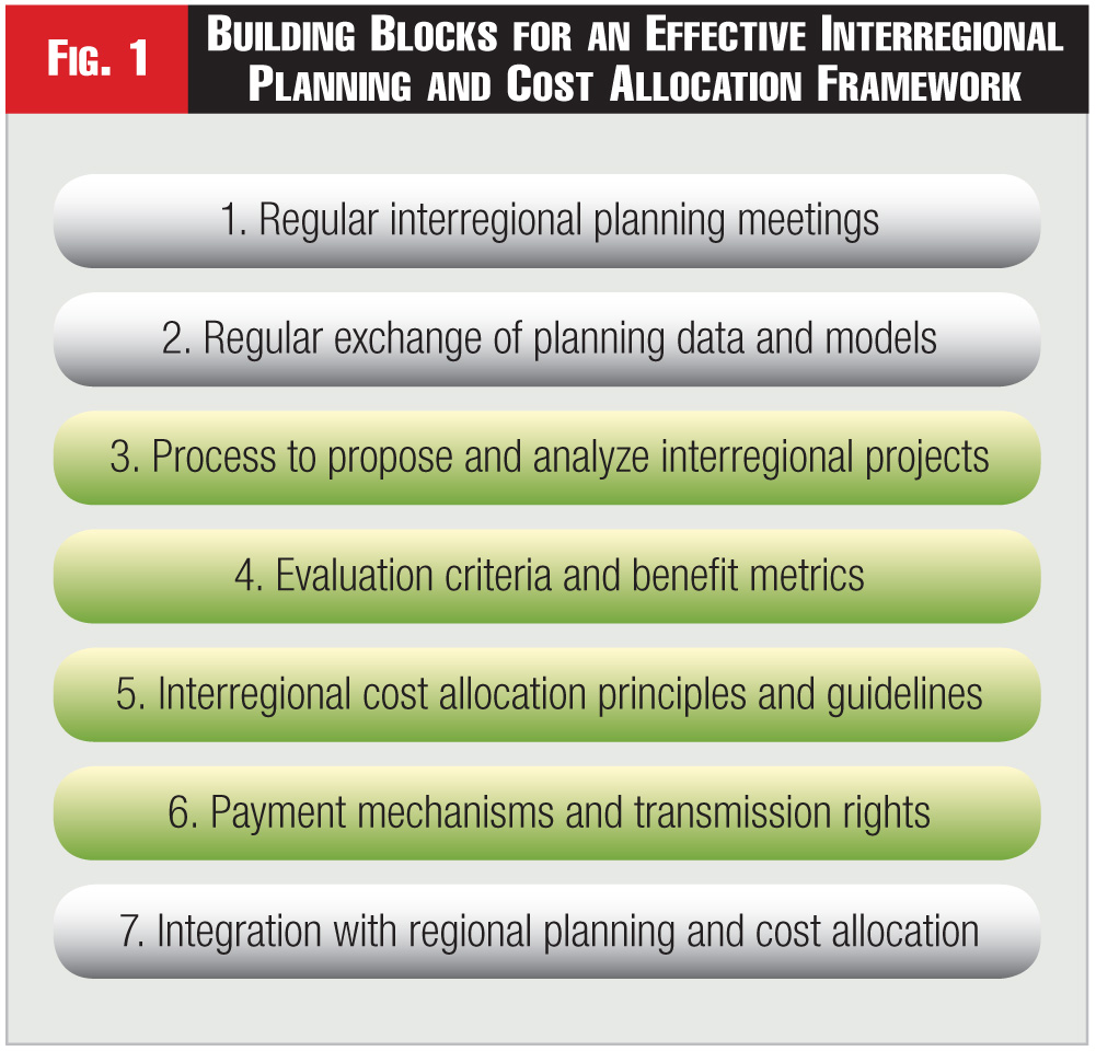 Figure 1 - Building Blocks for an Effective Interregional Planning and Cost Allocation Framework