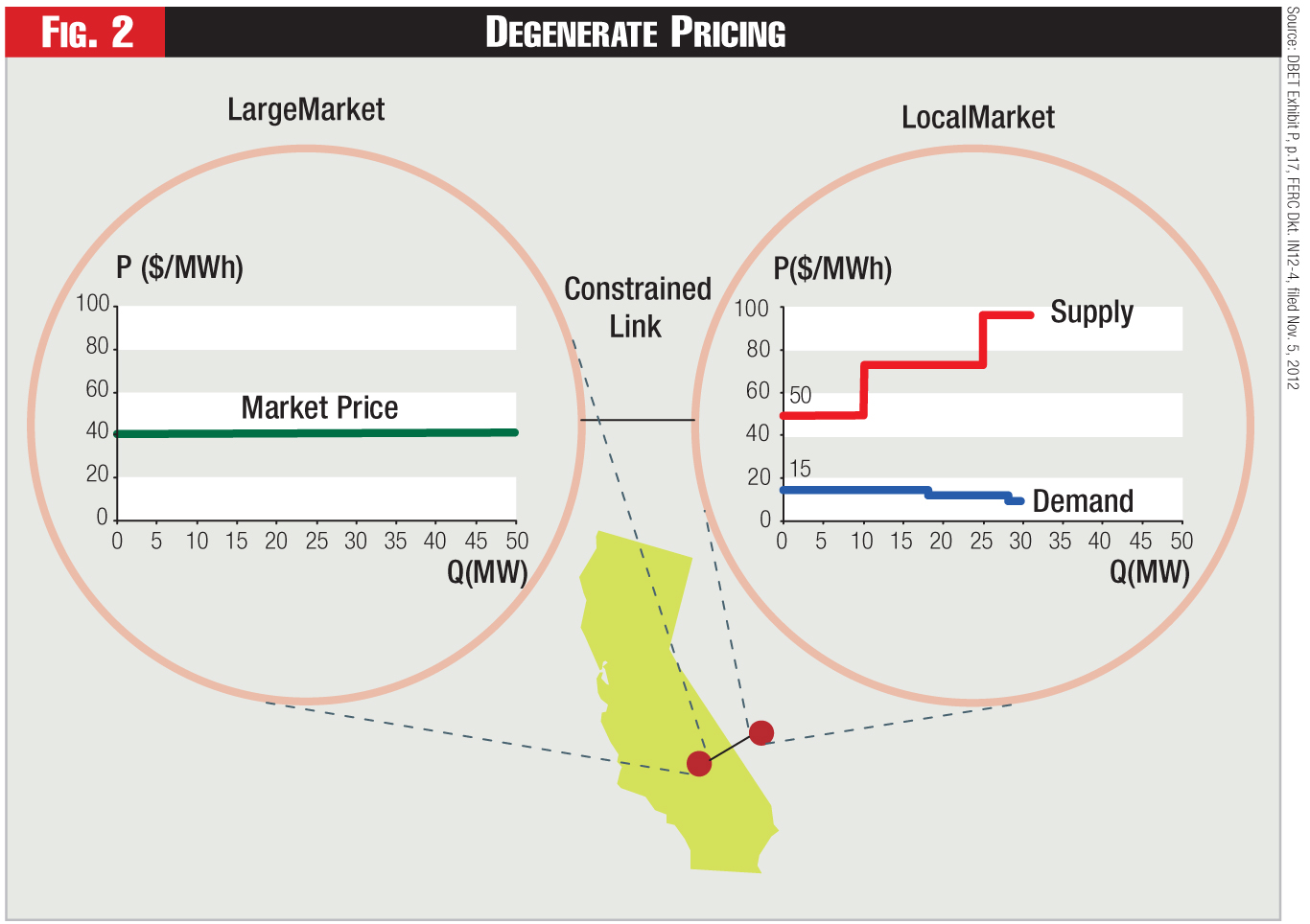 "This figure depicts a hypothetical combination of supply and demand bids that could've created a situation of ""degeneracy"" at the Silver Peak intertie node, by which the market-efficient, security-constrained, least-cost dispatch solution under the California ISO market tariff could've indicated not a single, unique market-clearing locational marginal price (LMP), but a range of prices, falling between the lowest-priced supply bid (import bid) and the highest-priced demand bid (export bid)—any one of which"