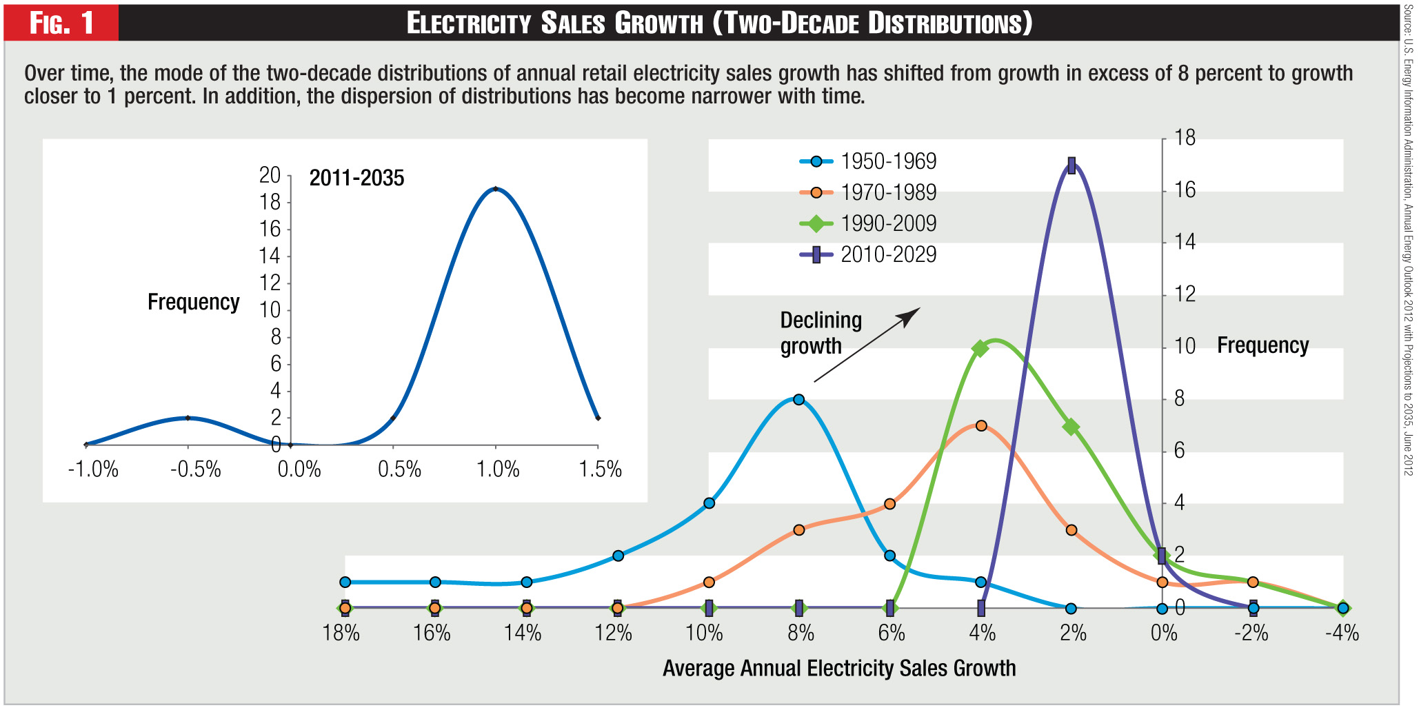 Figure 1 - Electricity Sales Growth (Two-Decade Distributions)