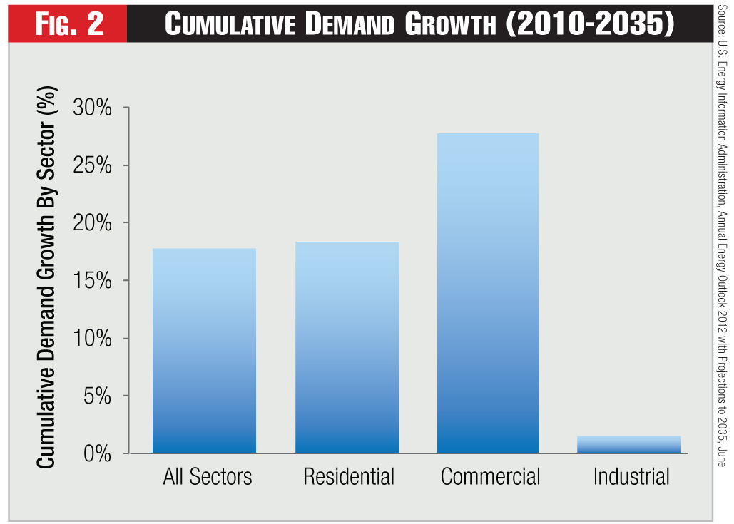 Figure 2 - Cumulative Demand Growth (2010-2035)