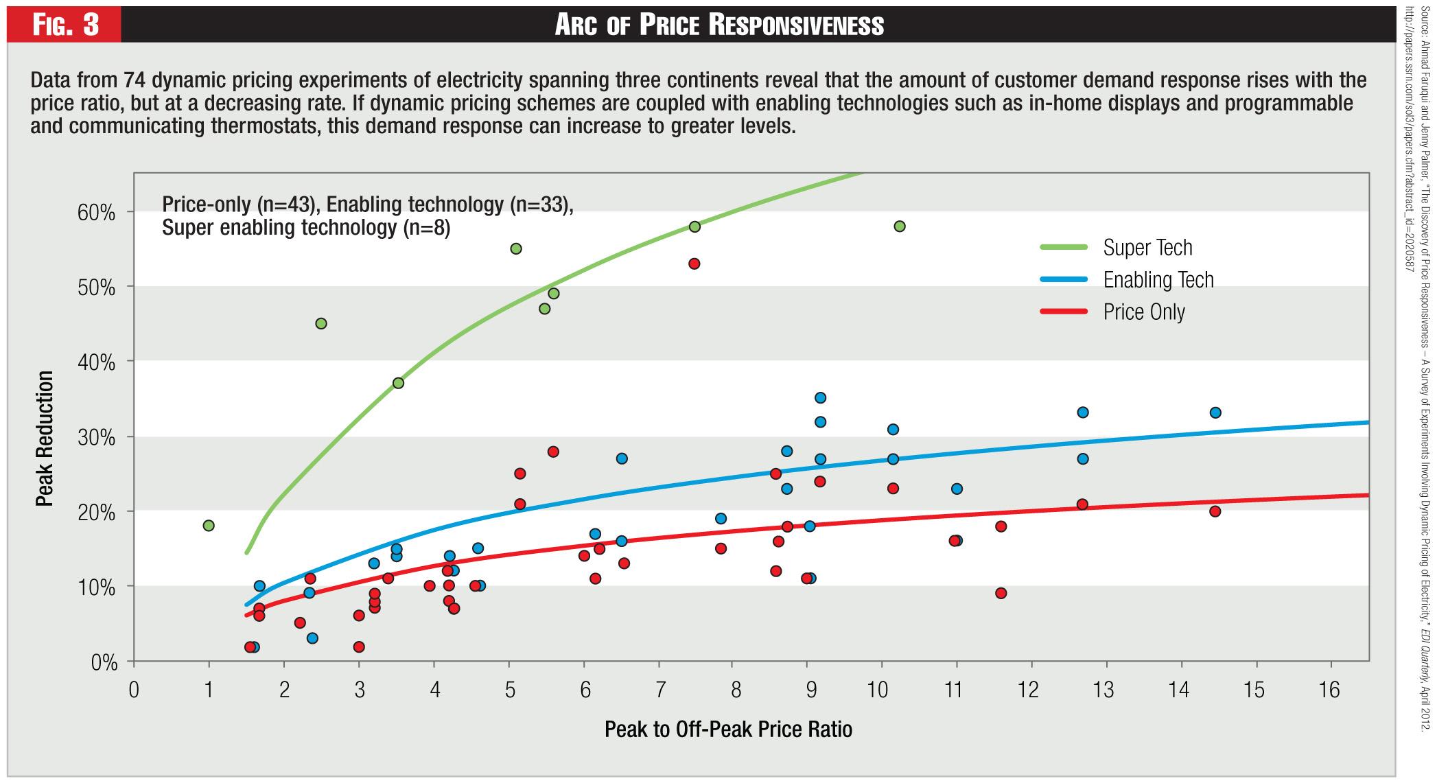 Figure 3 - Arc of Price Responsiveness