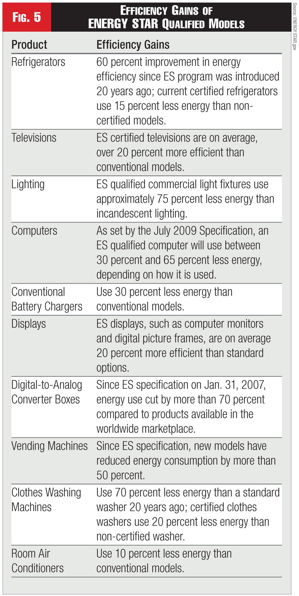 Figure 5 - Efficiency Gains of ENERGY STAR Qualified Models