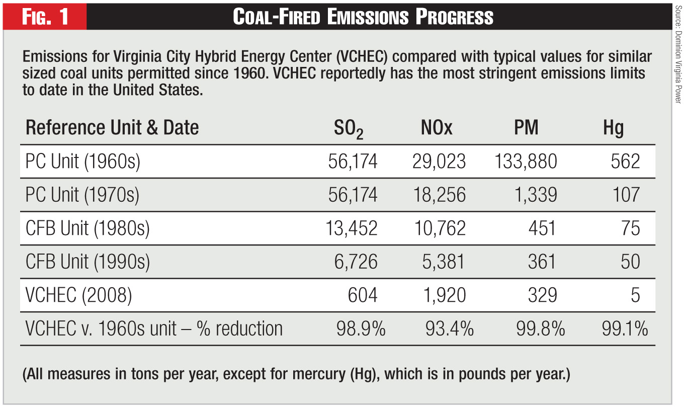 Figure 1 - Coal-Fired Emissions Progress