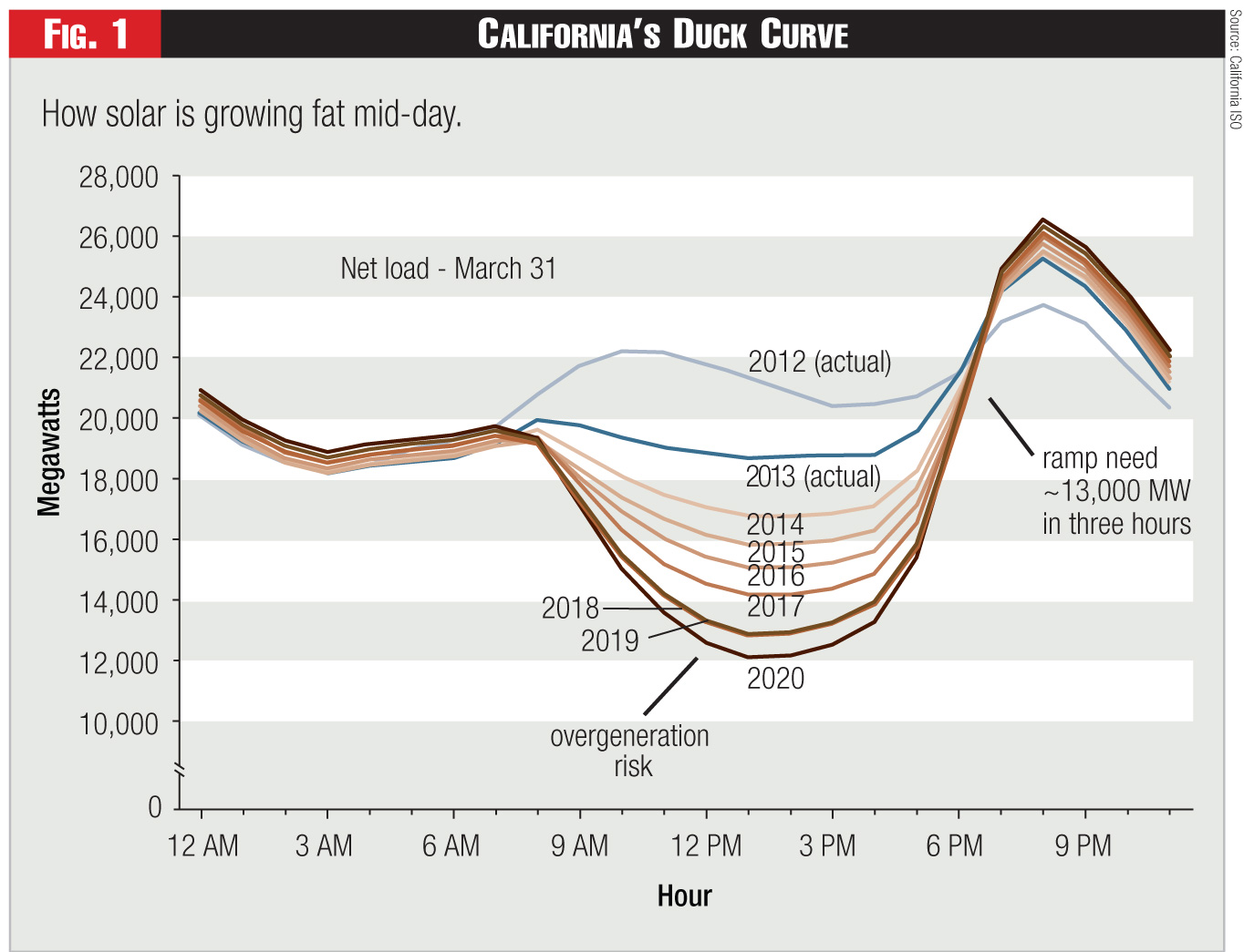 Figure 1 - California's Duck Curve