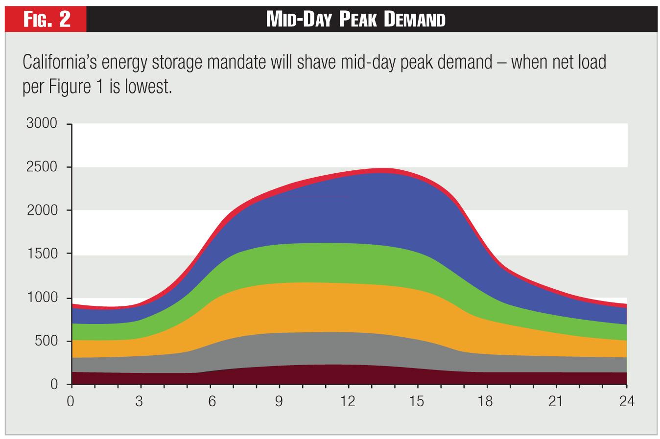 Figure 2 - Mid-Day Peak Demand